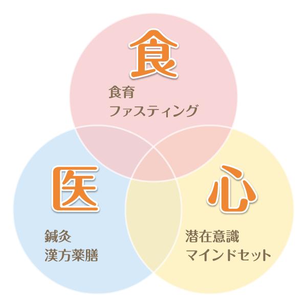 静岡市のトータルヘルスラボは食、医、心を中心とした妊活サポートをしています